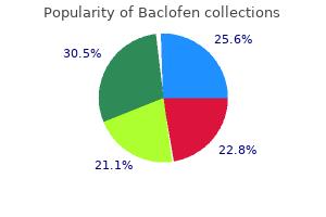 best 10 mg baclofen