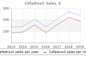 purchase cefadroxil 250 mg line