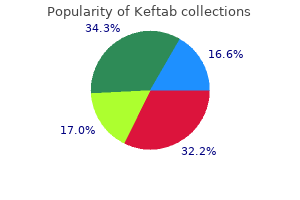 order keftab 375mg without a prescription