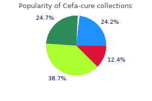 order 250 mg cefa-cure free shipping