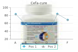 buy cheap cefa-cure 250 mg online