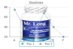 purchase 0.25 mg dostinex free shipping