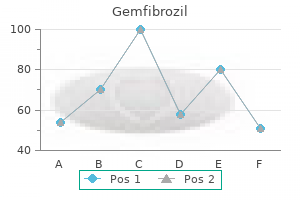 discount 300 mg gemfibrozil fast delivery